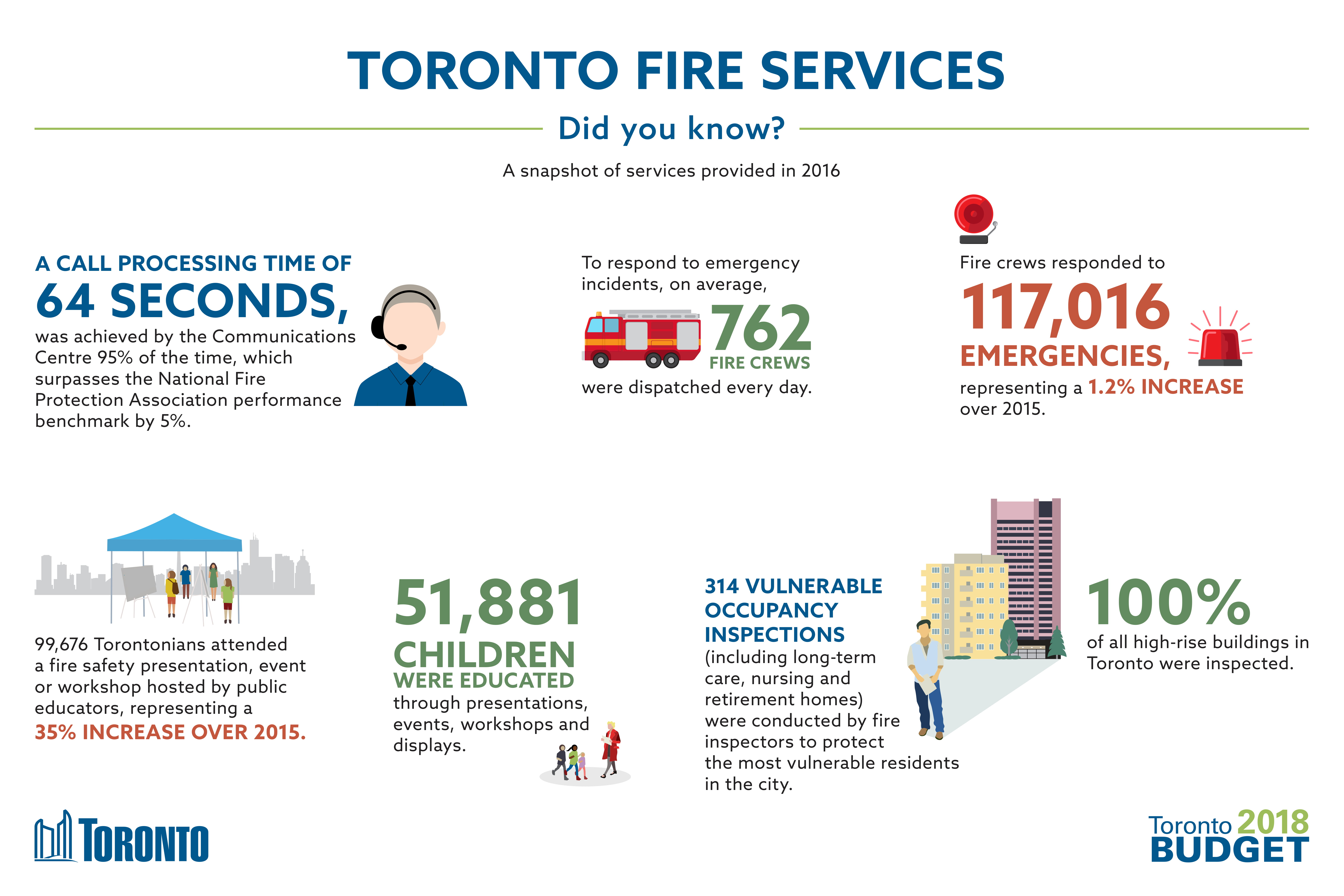 Fire Services Infographic