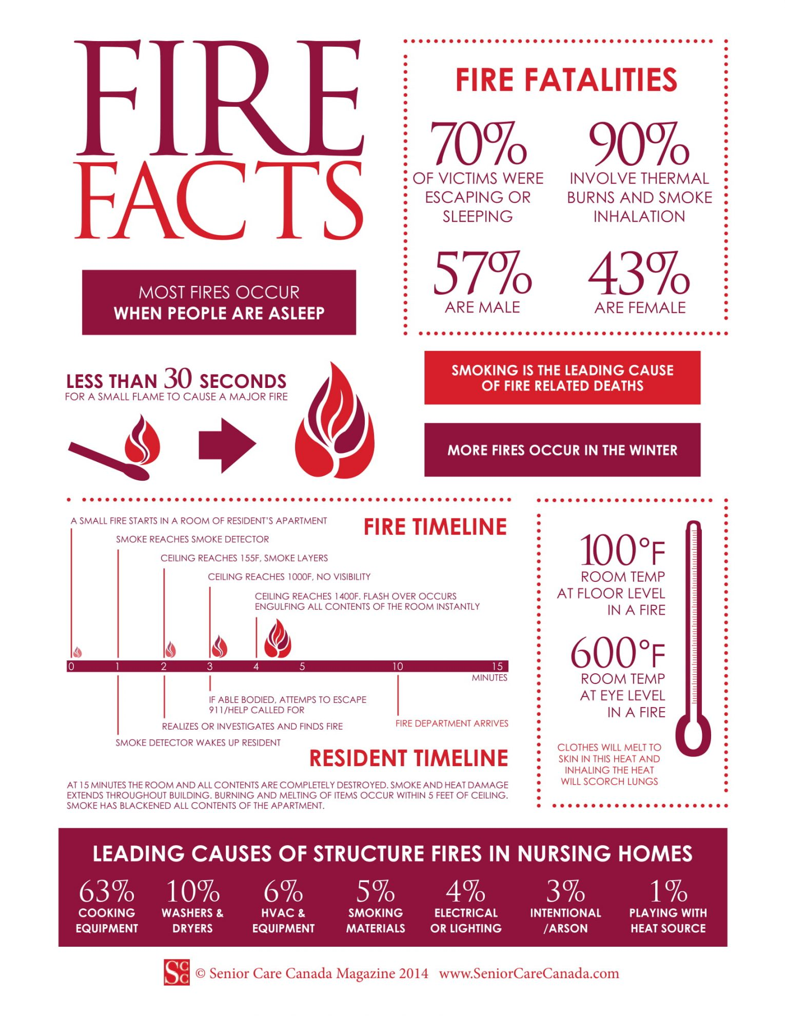 SCC-Firefacts