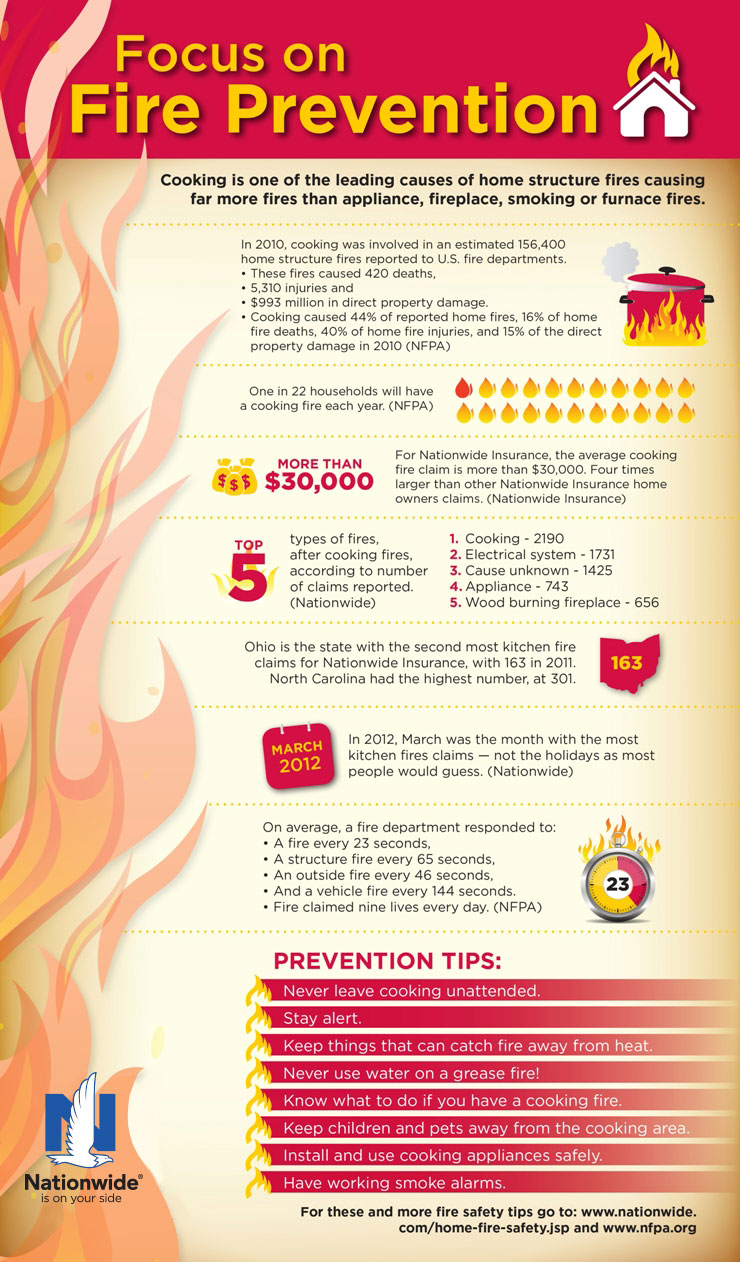 infographic fire prevention